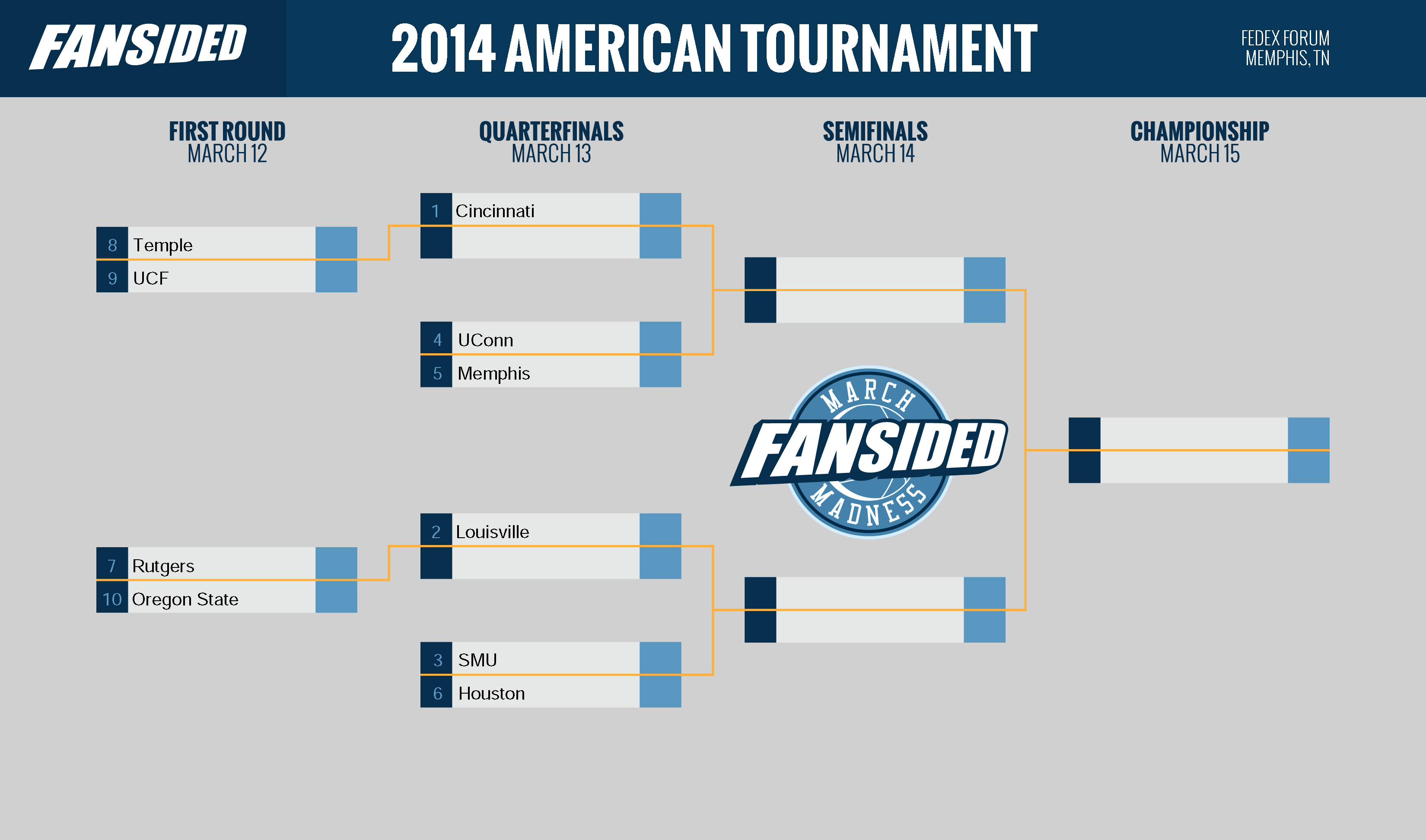 Uk Basketball: AAC Tournament Bracket For 2014 (Printable